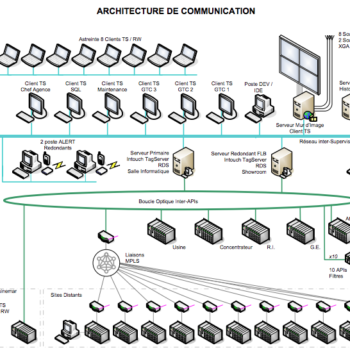 architecture de communication